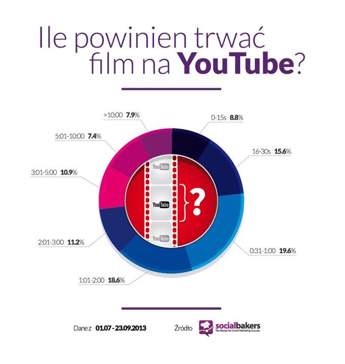 Ile powinien trwać film na YouTube
