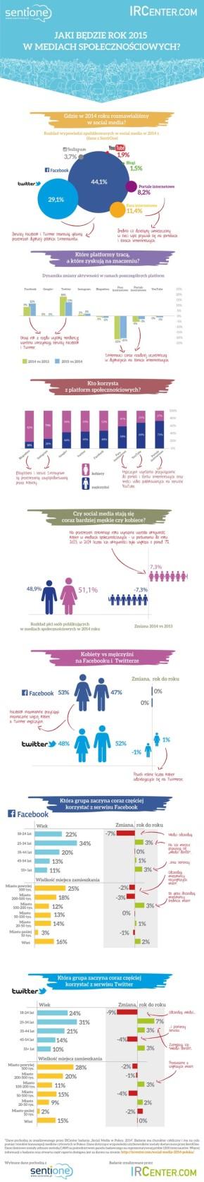 IRCenter infografika social media 2014