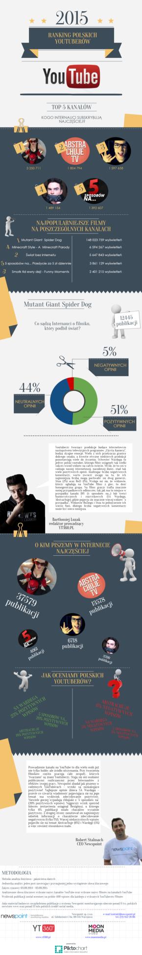 Infografika ranking polskich Youtuberów